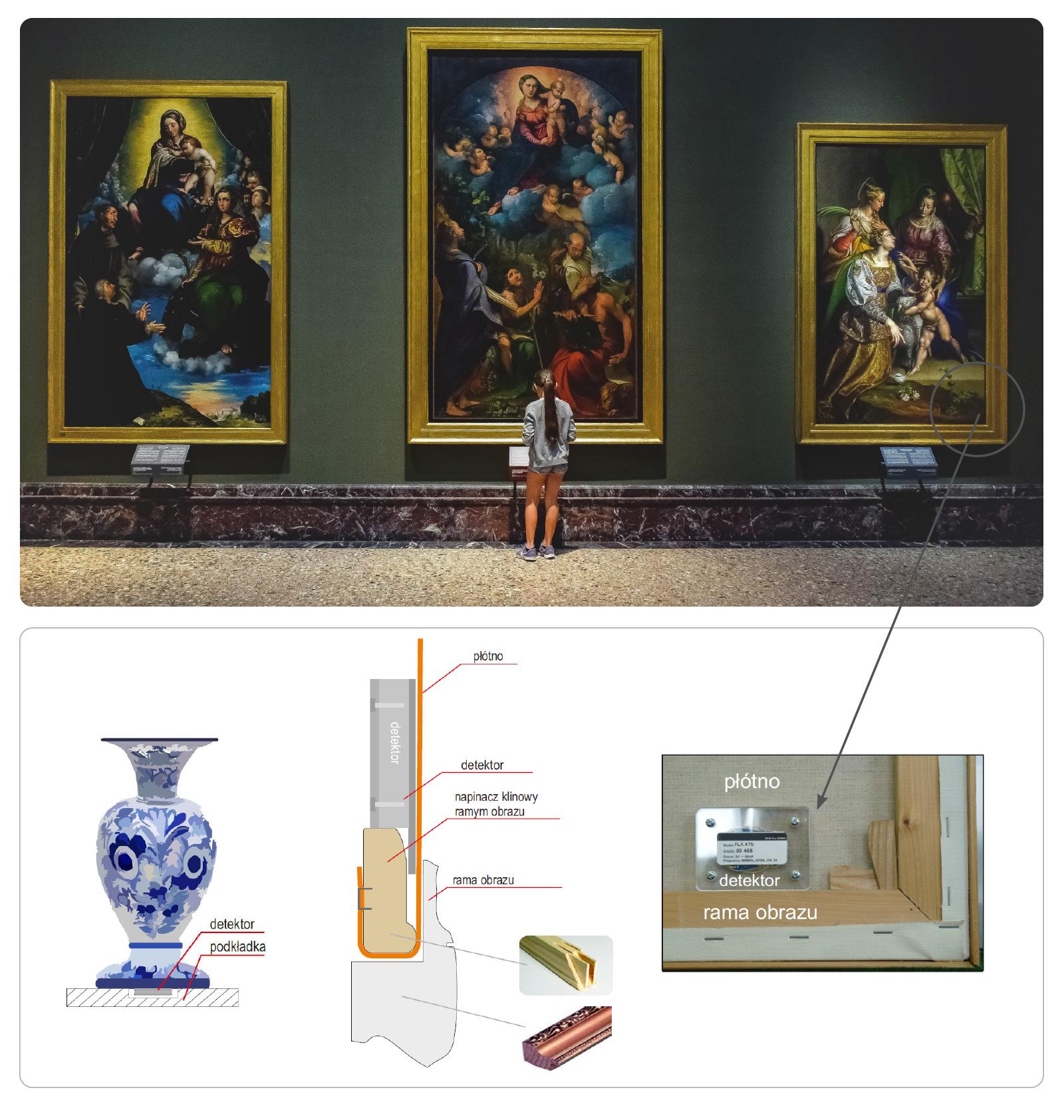 Umění zabezpečovat umělecká díla